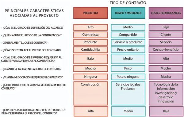 Tipos de contratos por proyectos